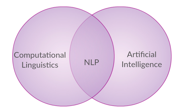 A Brief Overview of Natural Language Processing in Nepali