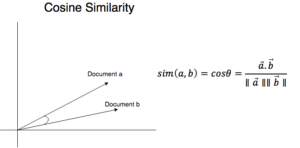 Clustering Text Documents: Cosine Similarity